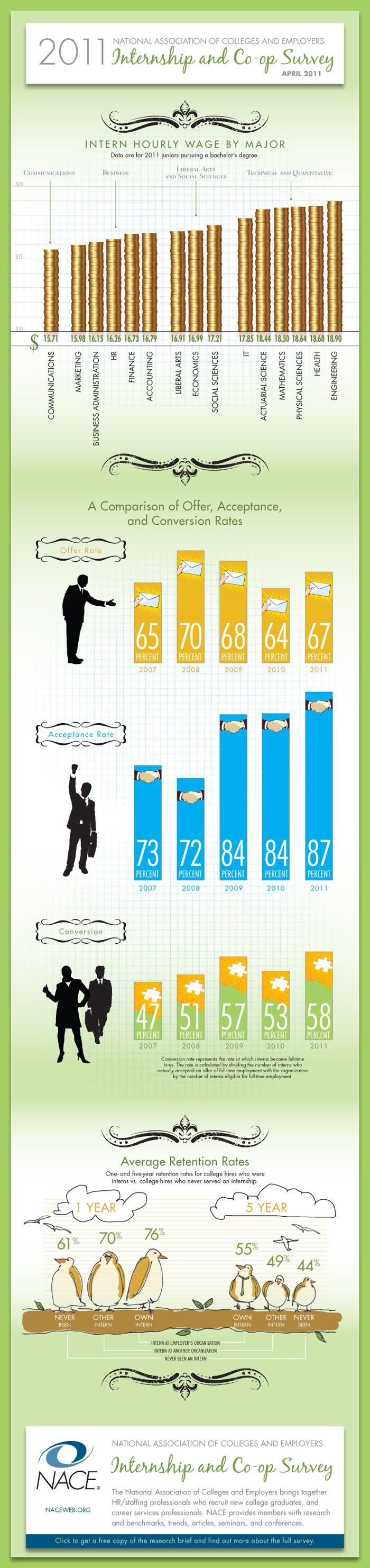 59 best Internships images on Pinterest | Career advice, College ...