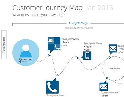 66 Best Journey Map Images On Pinterest | Experience Map, Customer