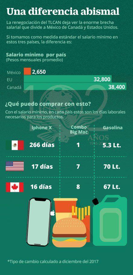 En las negociaciones para la modernización del TLCAN, los representantes de los gobiernos de Canadá y Estados Unidos han puesto sobre la mesa el tema de la disparidad salarial y han pedido a México mejorar el sueldo mínimo