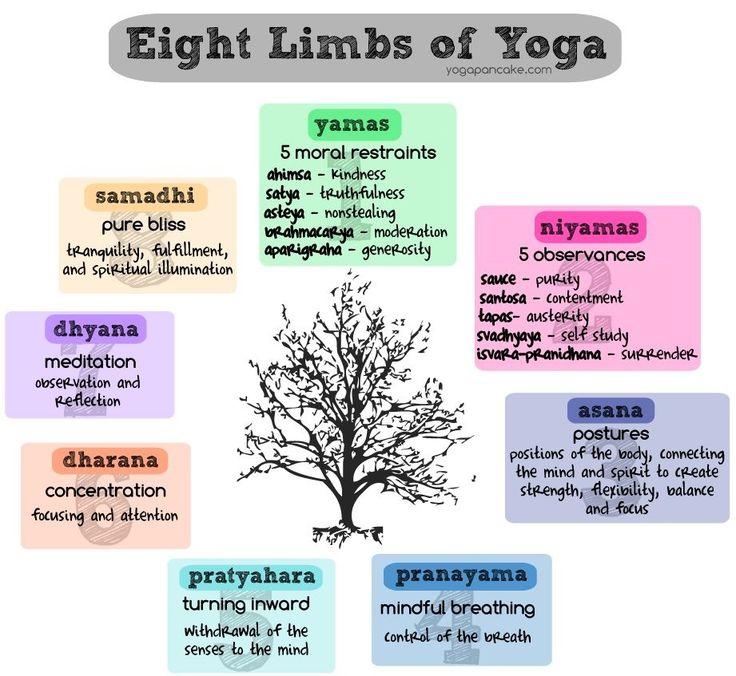 8 limbs of yoga. Reiki & yoga go hand in hand