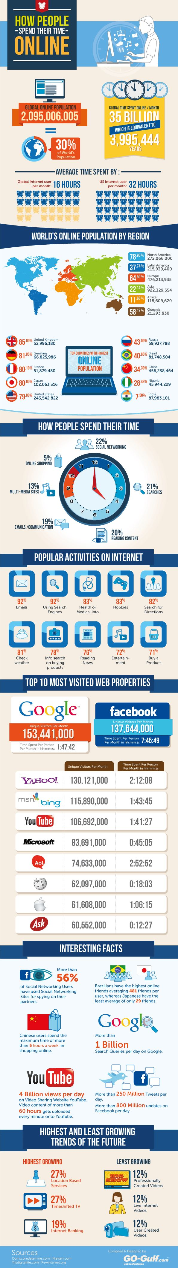 How people spend their time #online, #infographic