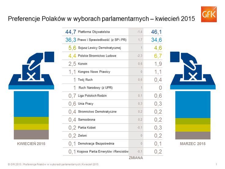 Zachowania i preferencje wyborcze Polaków w kwietniu 2015 -     Gdyby wybory parlamentarne miały odbyć się w kwietniu, to wzięłaby w nich udział ponad połowa dorosłych Polaków (63 proc.). Najwięcej głosów otrzymałaby Platforma Obywatelska (45 proc.) oraz Prawo i Sprawiedliwość z Solidarną Polską i Polską Razem (36 proc.) – wyniki kwietniowej fali badania* ... http://ceo.com.pl/wybory-kwiecien-2015
