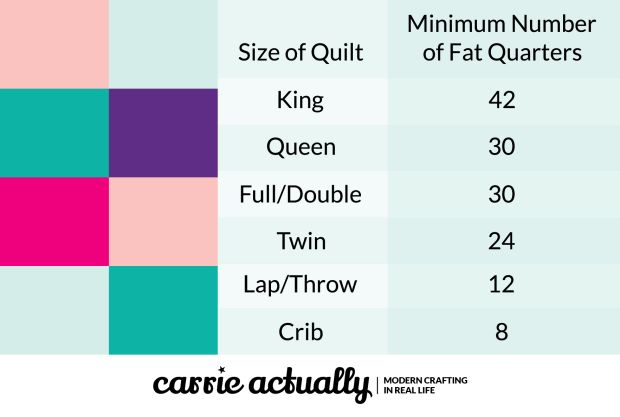 What is the minimum number of fat quarters I need for a quilt top?