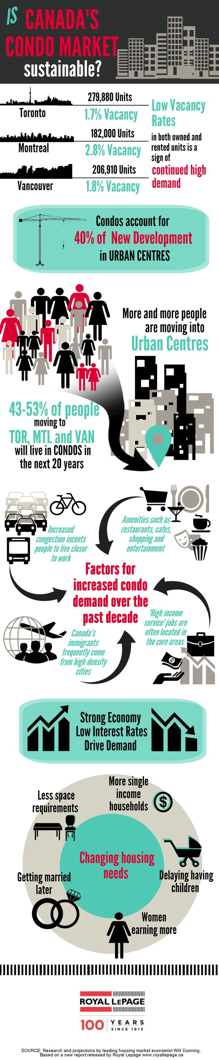 Best Vancouver Infographics Images On   Info Graphics