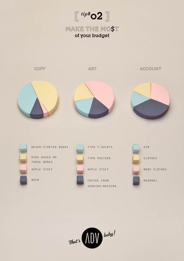 "% budget allocation, by ad agency department.  THAT'S ADV, BABY! - ""Manifesto"" by Fabrizio Tarussio, via Behance"