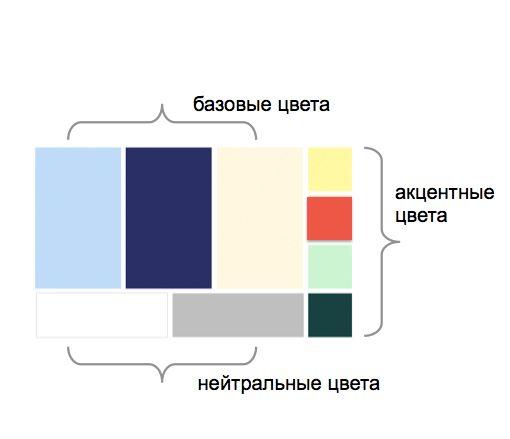 Как выбрать цветовую палитру на сезон.