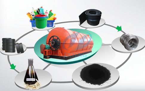 For waste tyre to fuel oil recycling pyrolysis plant, its raw material can be waste tyres, plastic and other rubber. If your raw material is waste tyre,  you can get fuel oil, carbon black and steel wire after pyrolysis processing. The following are the function of products from waste tyre to fuel oil recycling pyrolysis plant - www.china-doing.com