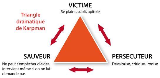 Le triangle dramatique ou émotionnel, dit aussi triangle de Karpman, est une figure d'analyse transactionnelle proposée par Stephen Karpman en 1968 qui met en évidence un scénario relationnel typique entre victime, persécuteur et sauveur (ces rôles étant symboliques, une même personne peut changer de rôle).
