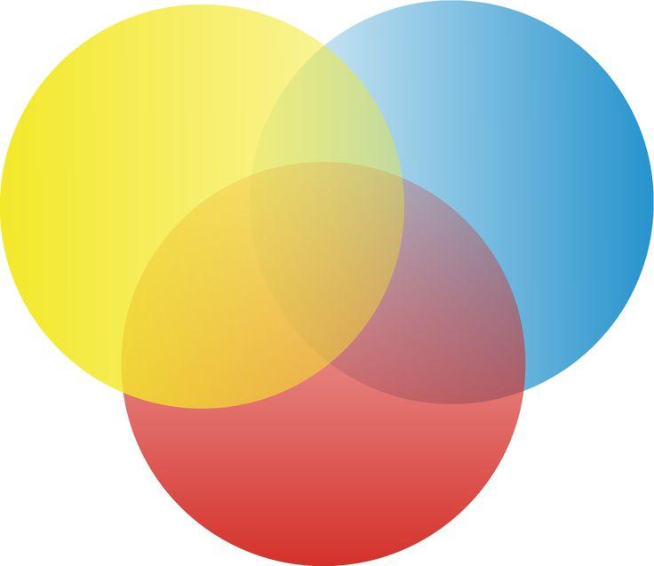 3 set venn diagram - Google Search