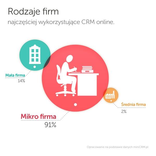 Rodzaje firm najczęściej wykorzystujące CRM online.