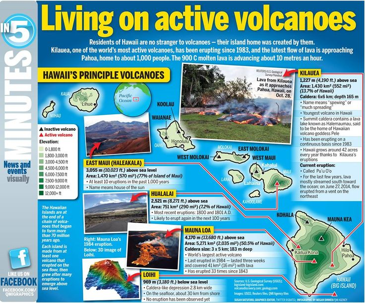Info graphic on living on the Islands of Hawaii - and active volcanoes