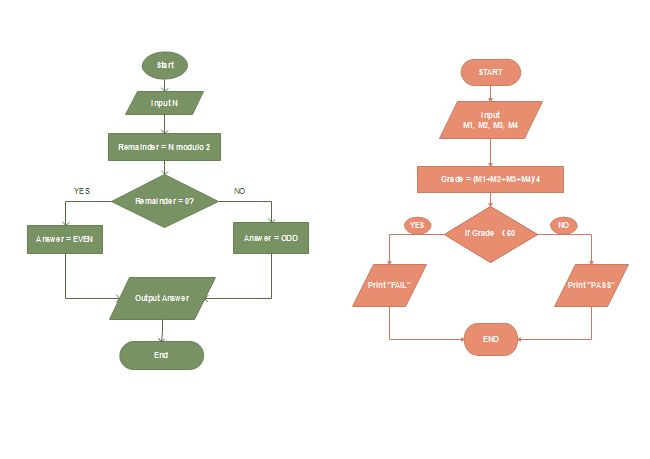 17 best images about flow chart on pinterest