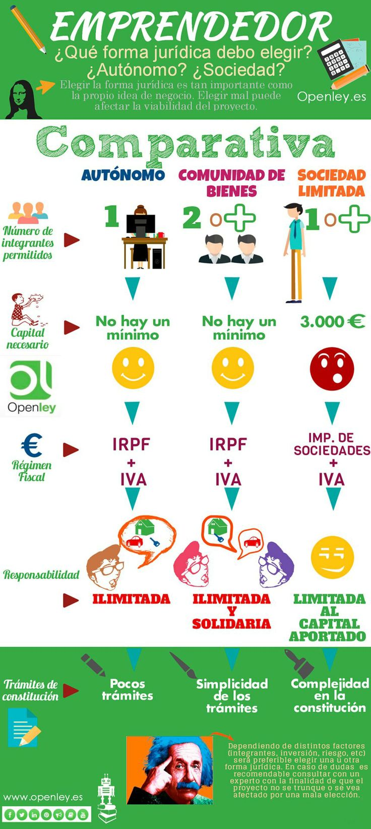 Emprendedor: ¿Qué forma jurídica debo elegir? vía: openley.es #infografia #infographic #emprendimiento