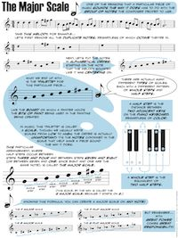 "Music Theory Fundamentals ""for Musicians and Normal People."" Awesome."
