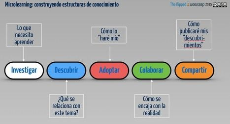 ¿Qué es micro-learning? | The Flipped Classroom | The tools of the teaching trade | Scoop.it