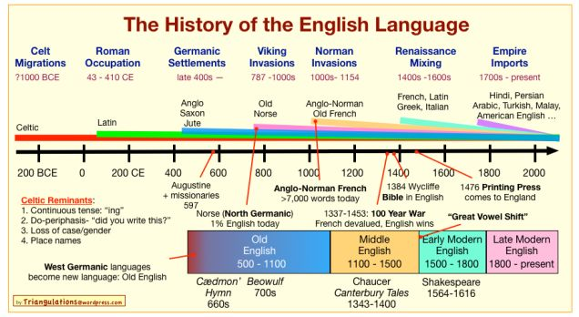 The history of the English language, in one chart and a ...