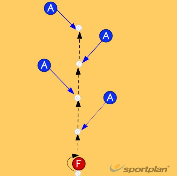Netball Coaching: Timing the move onto the ball (2)