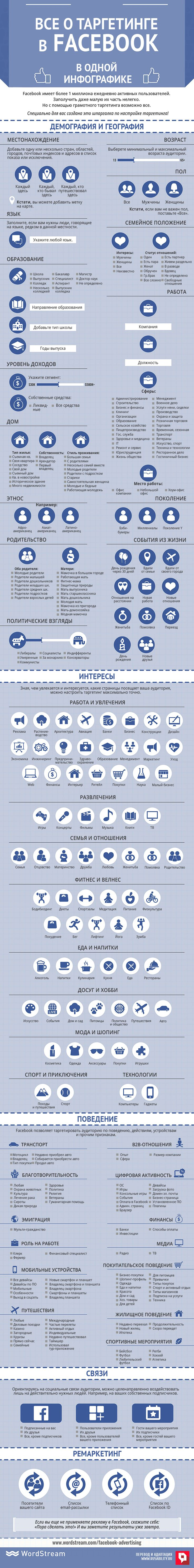 таргетинг, аудитория, маркетинг, реклама, Facebook, ads, инфографика