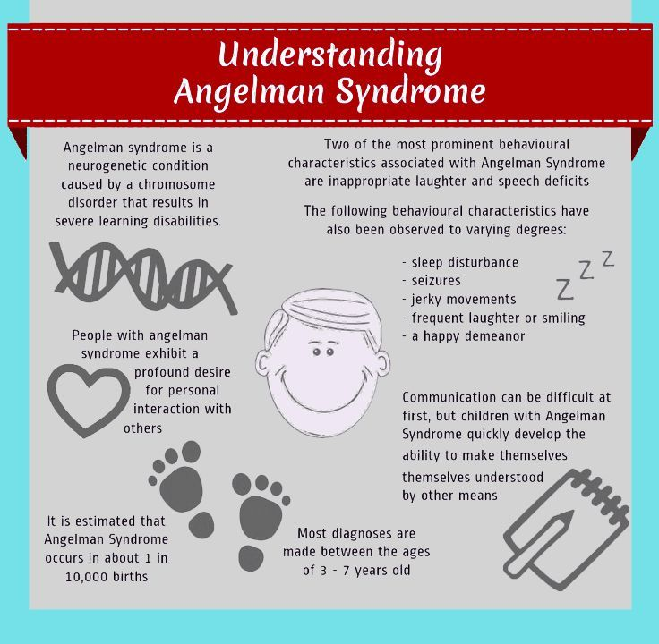 Image result for angelman syndrome infographic