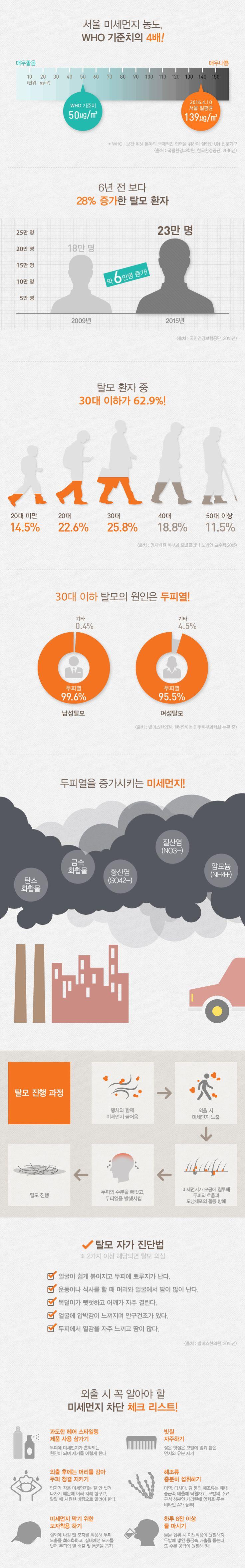 [Infographic] 봄철 탈모의 원인 '미세먼지'에 관한 인포그래픽