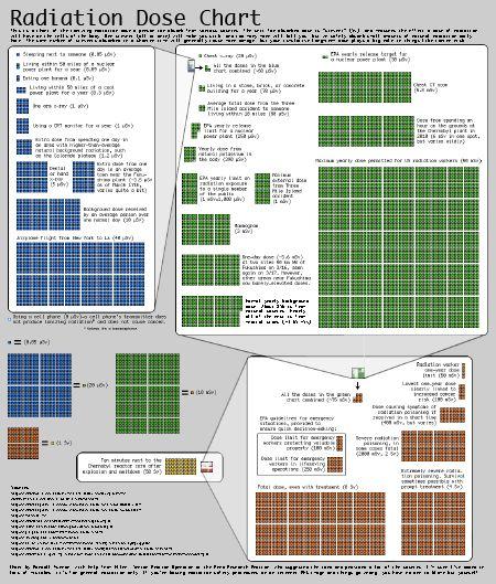 xkcd's brilliantly visualized Radiation Dose Chart