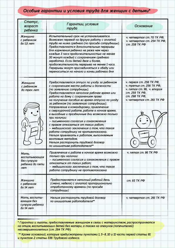 Особые гарантии и условия труда женщин с детьми