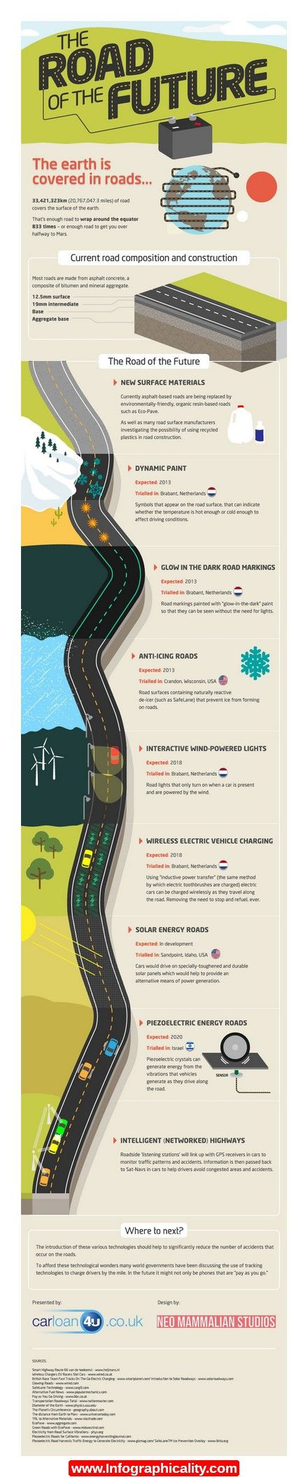 Likely cars of the future likely cars of the future http www - Future Road Technology Eco Pave And Likely Even Recycled Plastics Will Be The Standard Materials In Road Construction Of The Future