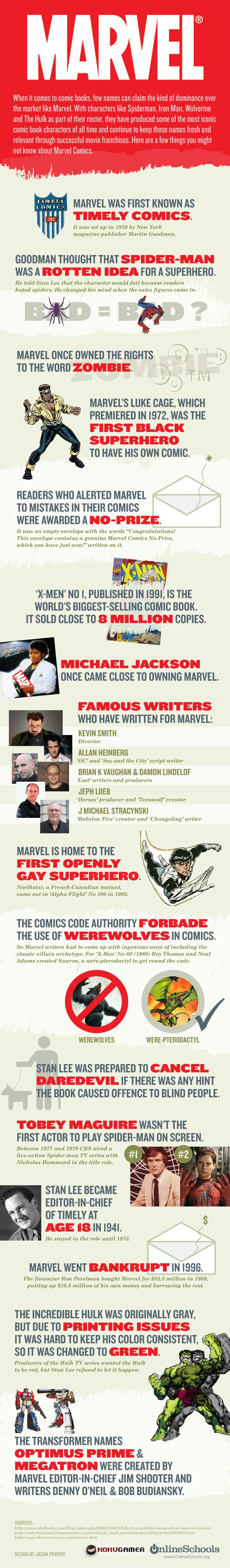 A nice fast infographic. #infographic #marvel #comics