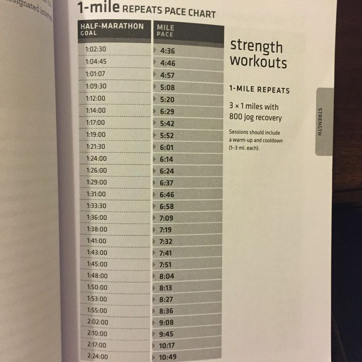 Marathon Pace Chart Bike Pace Chart For Common Triathlon Race