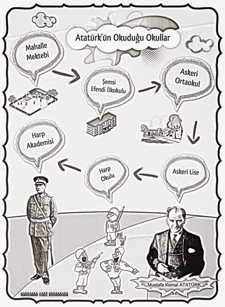 Atatürk'ün Okuduğu Okullar Pano Çalışması