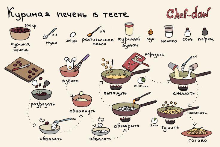 chef_daw_kurinaya_pechen_v_teste