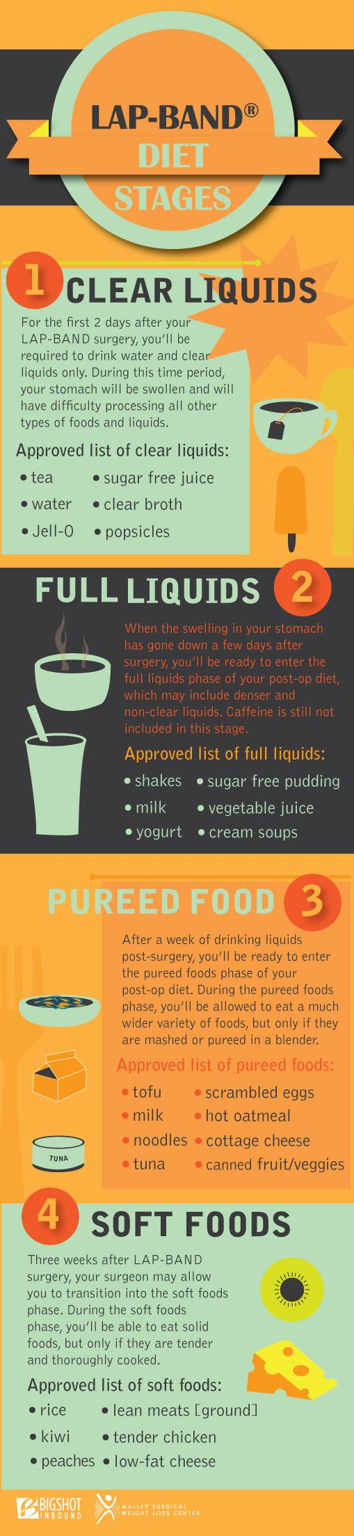 The stages of your diet plan post-surgery will include the clear liquid phase, the full liquids phase, the pureed food phase, and the soft foods phase. After you complete all three diet phases, you will begin eating solid foods, but in much smaller portions than before the procedure. Check out the infographic below to learn more about LAP-BAND diet stages and see a list of approved foods for each phase.