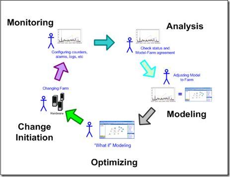 Capacity Management vs. Capacity Planning