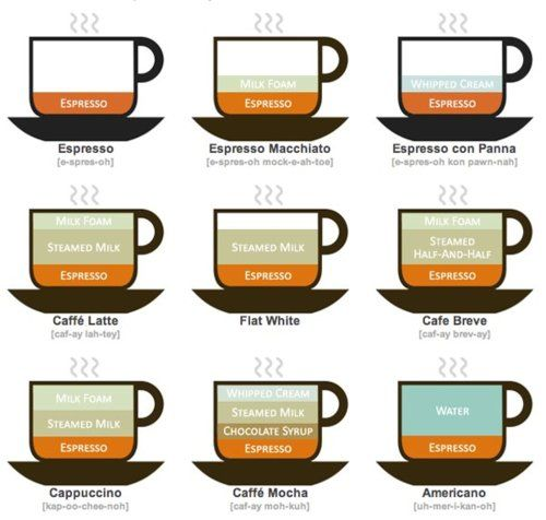 The easiest guide I've seen. Don't even THINK of going to a cafe  this fall with a coffee enthusiast without reading this first!