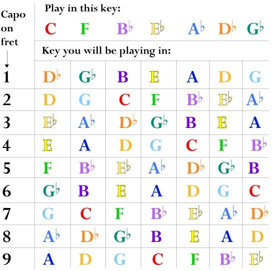 guitar capo chart for flat keys