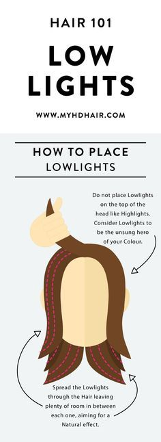 Hair 101: Lowlights. Do you know about Highlights long forgotten cousin Lowlights? They are an incredible way to add dimension to your Hair Colour.