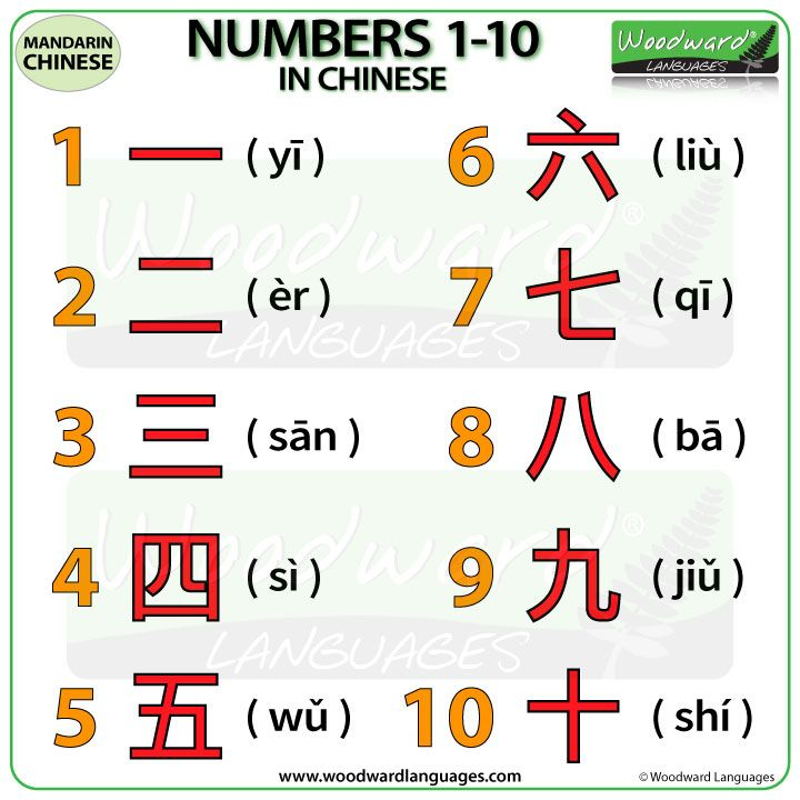 Numbers 1 To 10 In Chinese Chinese Lessons Mandarin Language