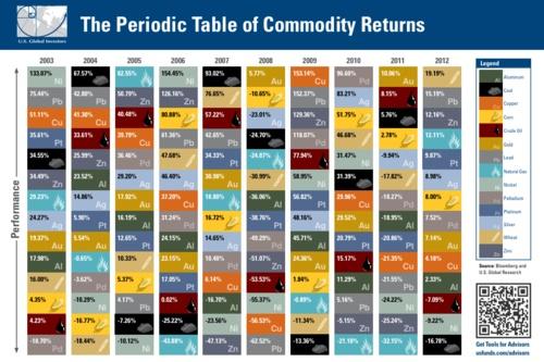 Commodity score card