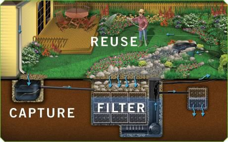 """RainXchange rainwater harvesting system. Anyone could make this, even without being """"off the grid."""""""