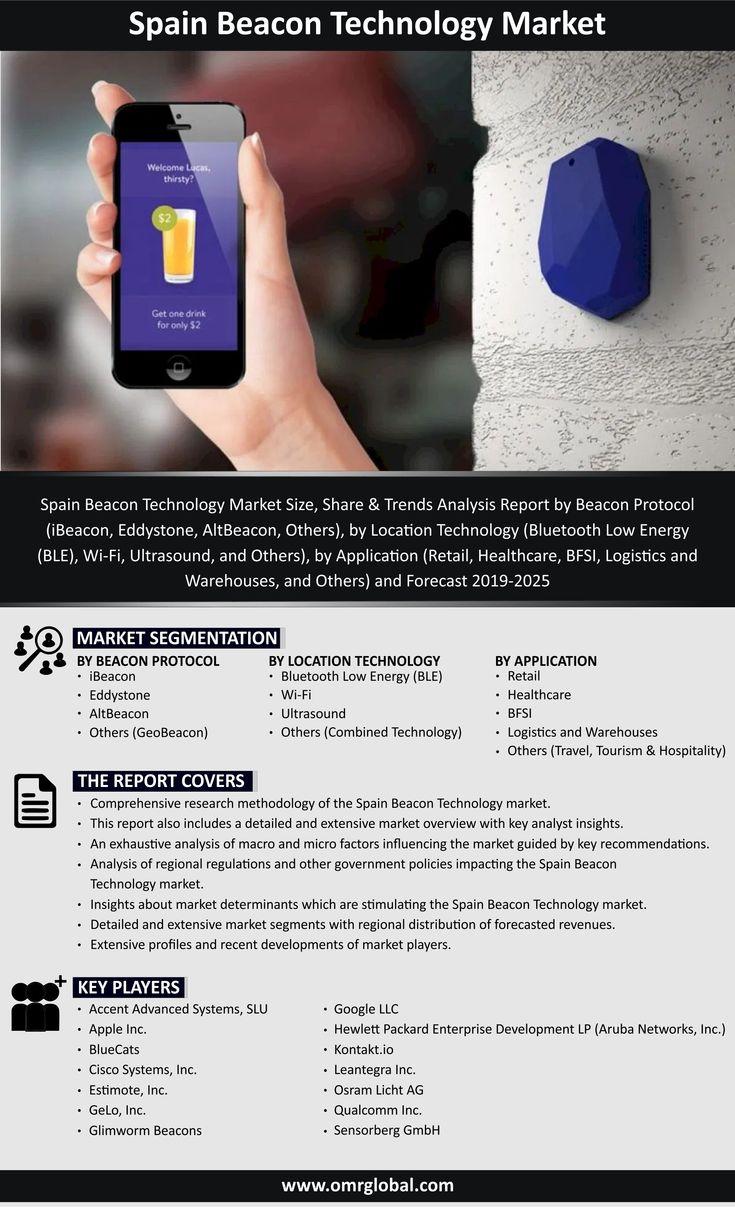 Spain Beacon Technology Market in 2020 Beacon technology