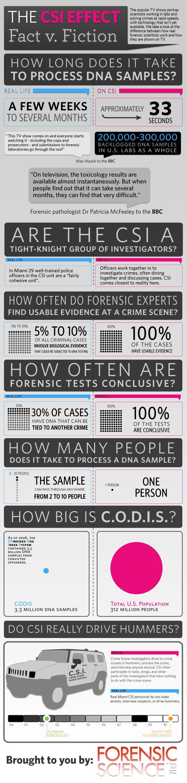 Ich habe bereits früher einmal an dieser Stelle über den sog. CSI-Effekt geschrieben. Jetzt bin ich über eine schöne Infografik auf der Seite www.forensicscience.net gestoßen, die veranschaulicht, welche überzogenen Erwartungen an kriminalistische Ermittlungsmethoden durch Fernsehserien wie CSi, Dexter, Bones usw. befördert werden.    Wer sich näher für das Thema interessiert, dem seien fo ...