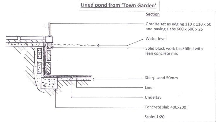 8 best threshold drainage detail images on pinterest for Concrete block pond construction