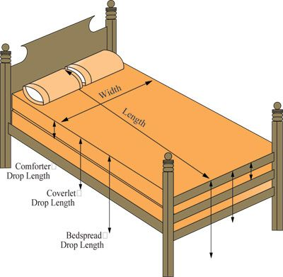 Tips for determining quilt size if you want to exactly fit different mattress widths.  Comforter, Coverlet and Bedspread plus standard sizes for all bed types (follow the link on the first page of the post)