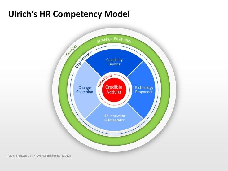 hr compentency Shrm's hr competency model: a roadmap for building proficiency hr competencies of the future hr and organizational metrics/analytics/business indicators.