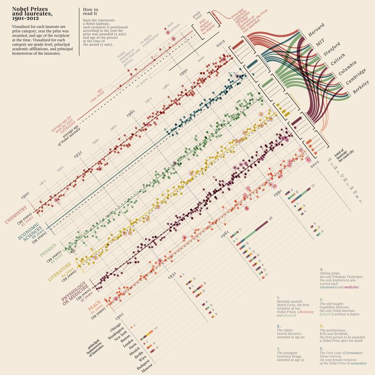 1 | Infographic: Who Wins The Nobel Prize? | Co.Design: business + innovation + design