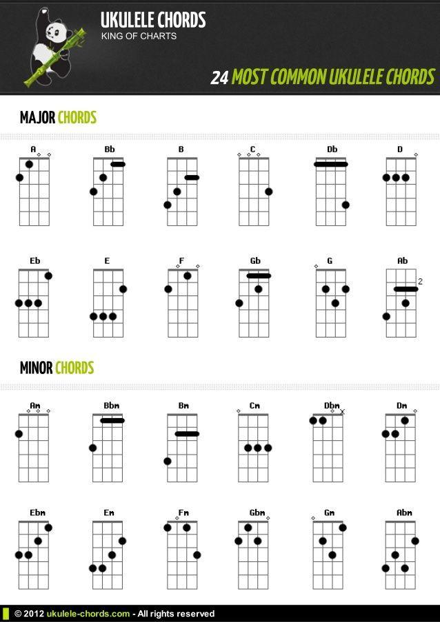 Easy Ukulele Chords For Beginners 1 Learn The Ukulele