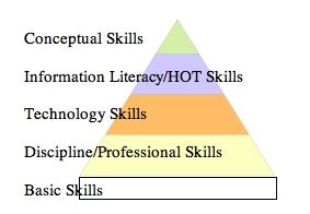"""Johnson's Hierarchy of """"Knowledge Worker Skills"""" ... not sure the skills are ordered correctly or even the right set - """"technology skills"""" are """"basic skills"""", """"literacy skills are discipline and professional skills"""" ... design, integration, human ... are higher ...  Time to relook at Maslow et at. and untangle the assumptions."""