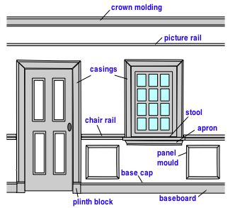 This diagram identifies the most common moldings you will find in the  average home  Some or all of these may be used in the same room  but i 29 best House Parts images on Pinterest   Carpentry  Moldings and  . Names Of Exterior House Trim Parts. Home Design Ideas