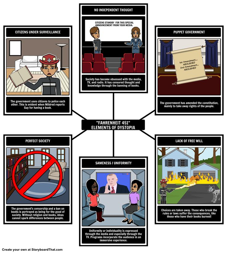 Fahrenheit 451 - Elements of a Dystopia: With this activity, your students will identify what makes Fahrenheit 451 an example of a dystopia. With the help of our Spider Map layout, you can create this vivid storyboard!