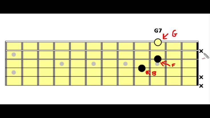 90 Best Guitar Chords Images On Pinterest Guitar Chord Guitar